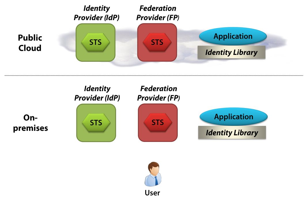 Components of claim based identity